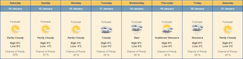 Hawkshead Weather 14th Jan - 21st Jan 2011